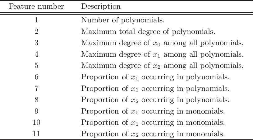 Figure 1 for Applying machine learning to the problem of choosing a heuristic to select the variable ordering for cylindrical algebraic decomposition