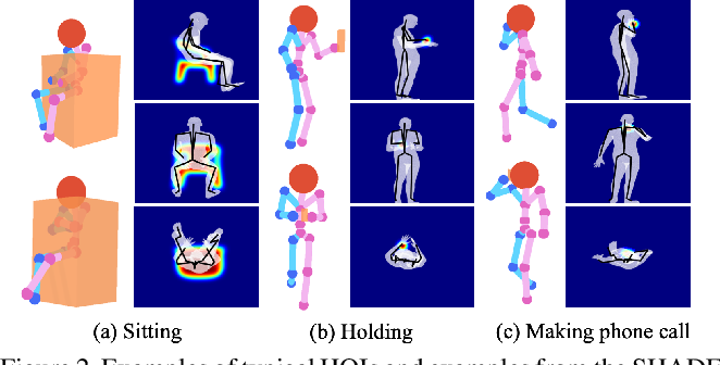 Figure 3 for Holistic++ Scene Understanding: Single-view 3D Holistic Scene Parsing and Human Pose Estimation with Human-Object Interaction and Physical Commonsense