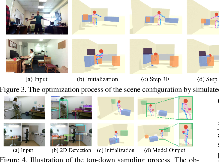 Figure 4 for Holistic++ Scene Understanding: Single-view 3D Holistic Scene Parsing and Human Pose Estimation with Human-Object Interaction and Physical Commonsense