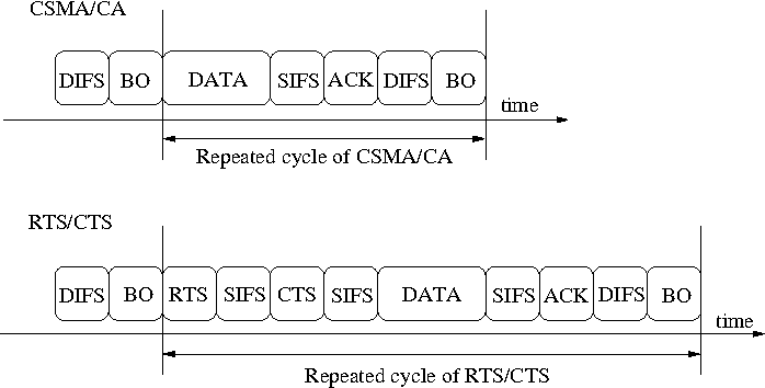 Figure 1 from understanding congestion in ieee 80211b wireless figure 1 frame and delay sequence diagram for csmaca and rtscts ccuart Gallery