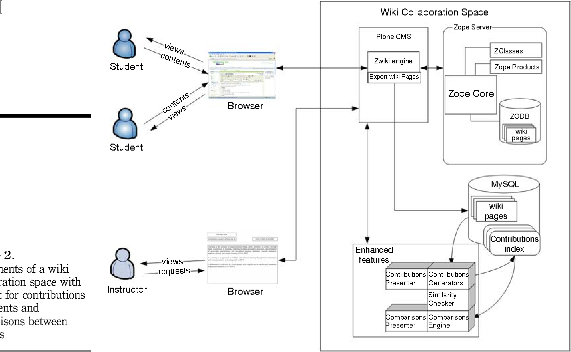 Development and evaluation of wiki collaboration space for e figure 2 ccuart Images