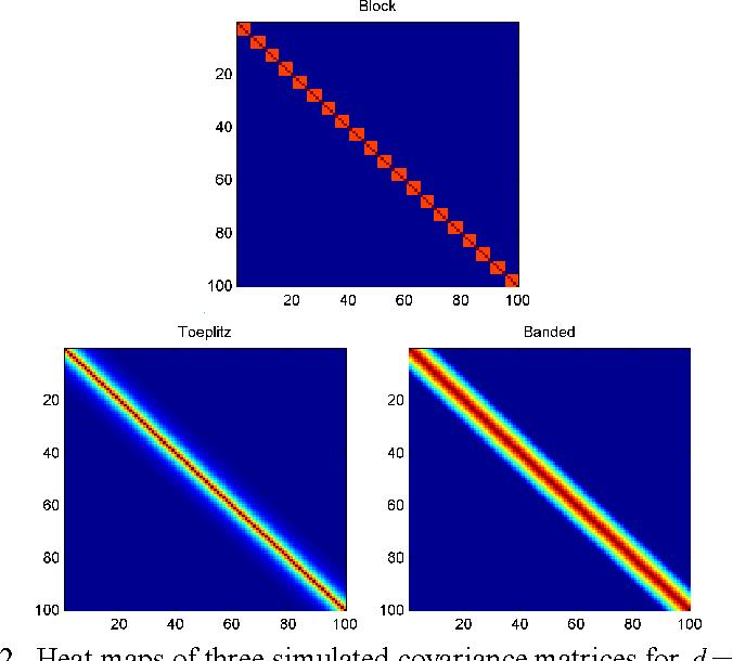 Figure 2 for Positive Definite Estimation of Large Covariance Matrix Using Generalized Nonconvex Penalties