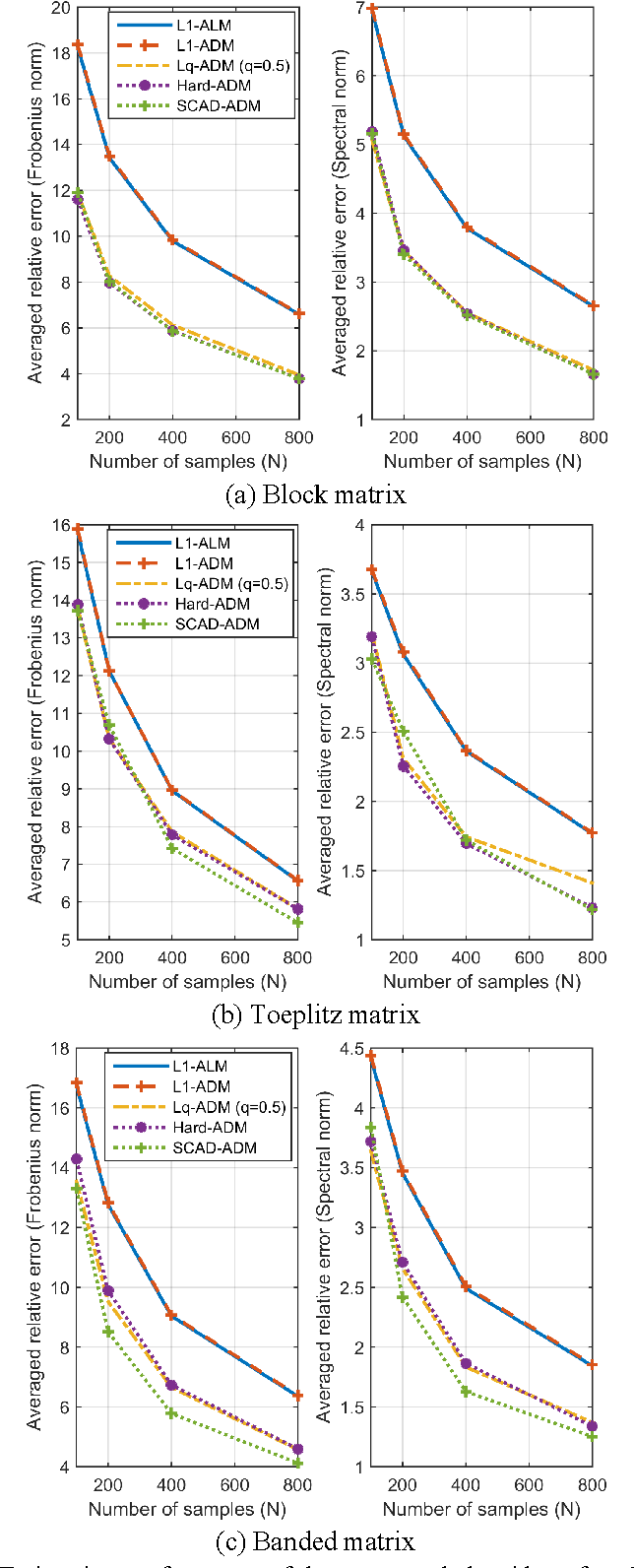 Figure 4 for Positive Definite Estimation of Large Covariance Matrix Using Generalized Nonconvex Penalties