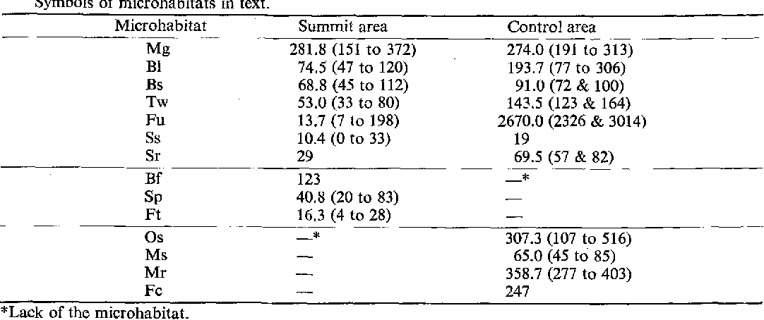 Table 2 From Entomological And Ecological Surveys On Mt Usu In 1984