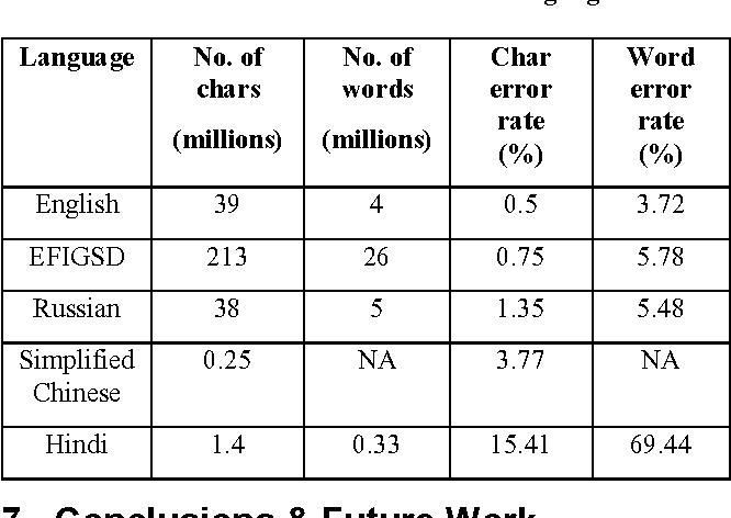 Tesseract Ocr Arabic Language