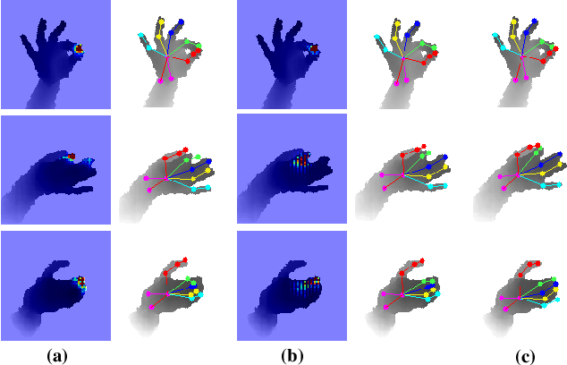 Figure 1 for AWR: Adaptive Weighting Regression for 3D Hand Pose Estimation