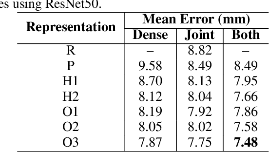 Figure 2 for AWR: Adaptive Weighting Regression for 3D Hand Pose Estimation