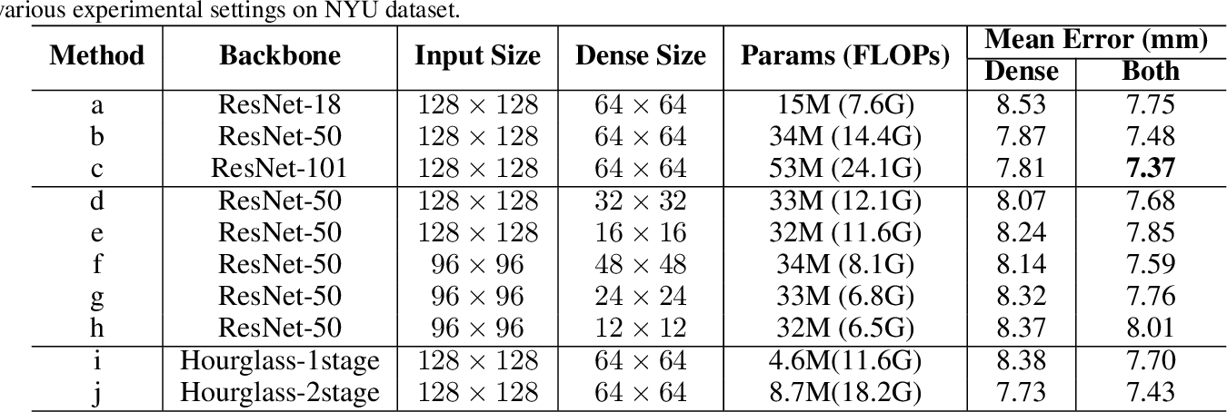 Figure 4 for AWR: Adaptive Weighting Regression for 3D Hand Pose Estimation