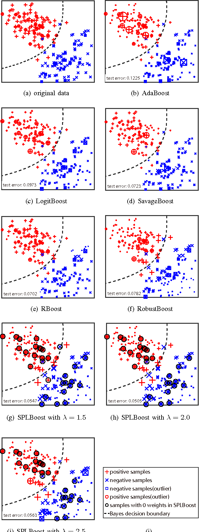 Figure 3 for SPLBoost: An Improved Robust Boosting Algorithm Based on Self-paced Learning