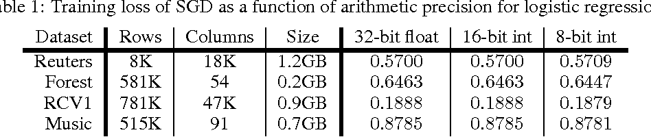 Figure 1 for Taming the Wild: A Unified Analysis of Hogwild!-Style Algorithms