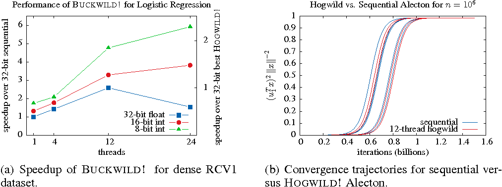 Figure 2 for Taming the Wild: A Unified Analysis of Hogwild!-Style Algorithms