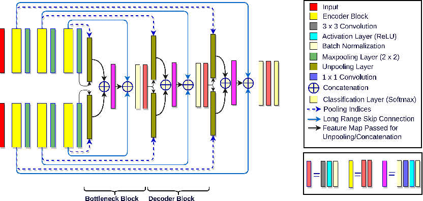 Figure 3 for InfiNet: Fully Convolutional Networks for Infant Brain MRI Segmentation