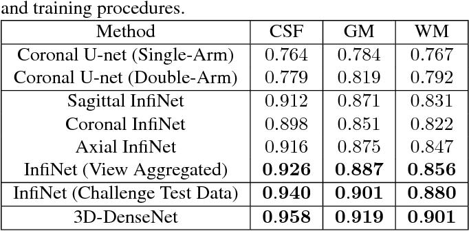 Figure 2 for InfiNet: Fully Convolutional Networks for Infant Brain MRI Segmentation