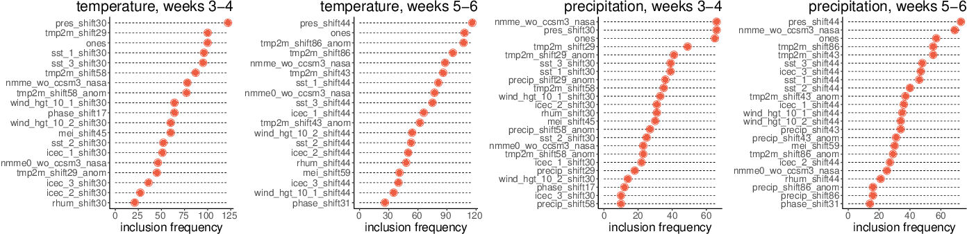 Figure 2 for Improving Subseasonal Forecasting in the Western U.S. with Machine Learning