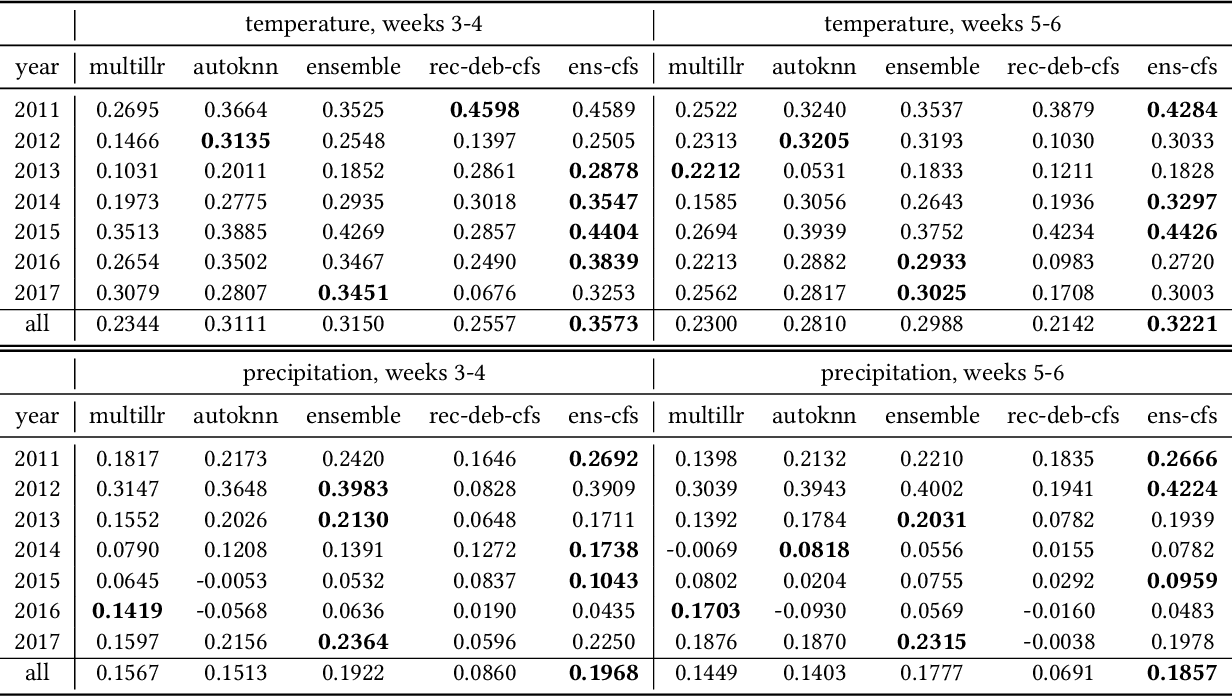 Figure 3 for Improving Subseasonal Forecasting in the Western U.S. with Machine Learning