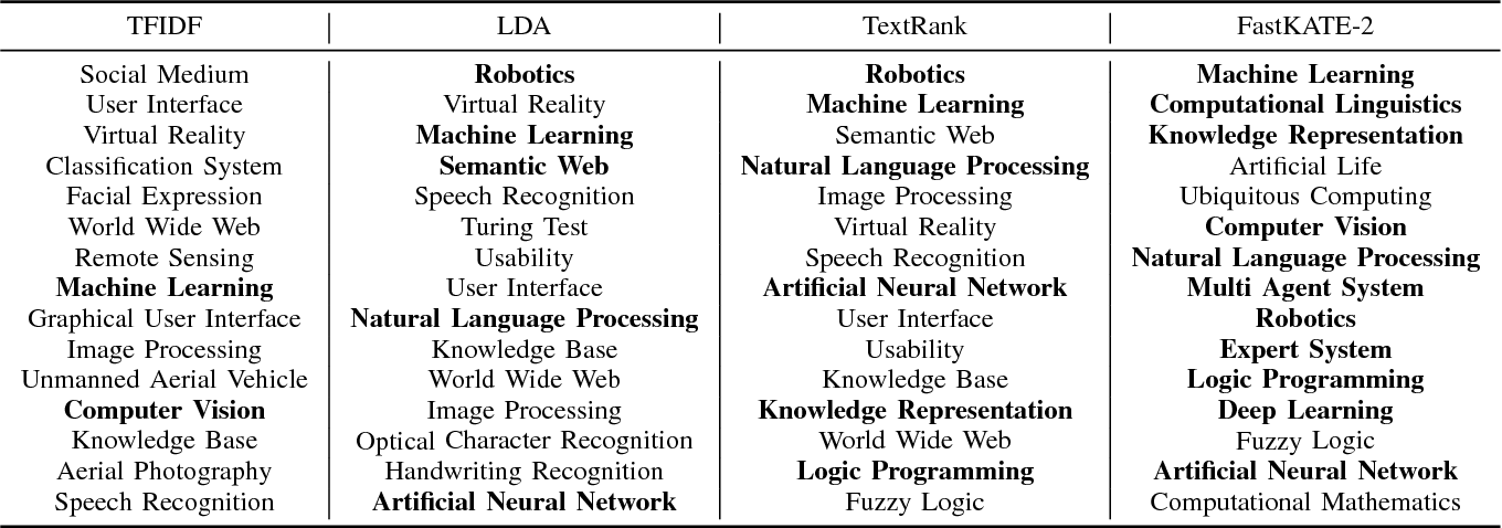 Figure 2 for Fast Top-k Area Topics Extraction with Knowledge Base