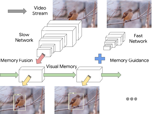 Figure 1 for Looking Fast and Slow: Memory-Guided Mobile Video Object Detection
