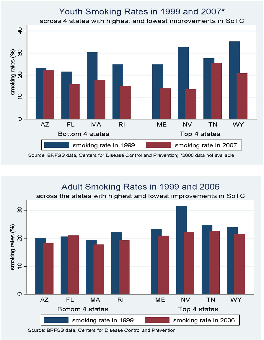Figure 2 From Master Settlement Agreement Msa Spending And Tobacco