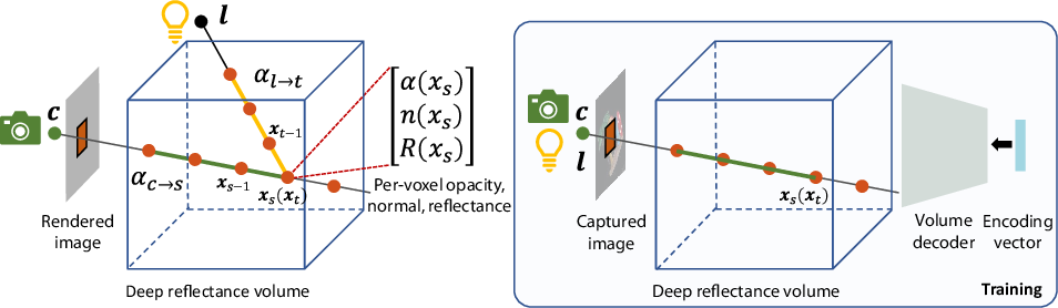 Figure 3 for Deep Reflectance Volumes: Relightable Reconstructions from Multi-View Photometric Images