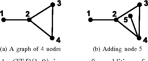 Figure 1 for Online Anomaly Detection Systems Using Incremental Commute Time