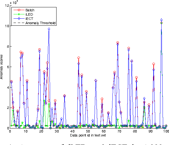 Figure 4 for Online Anomaly Detection Systems Using Incremental Commute Time