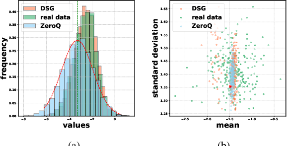 Figure 1 for Diversifying Sample Generation for Accurate Data-Free Quantization