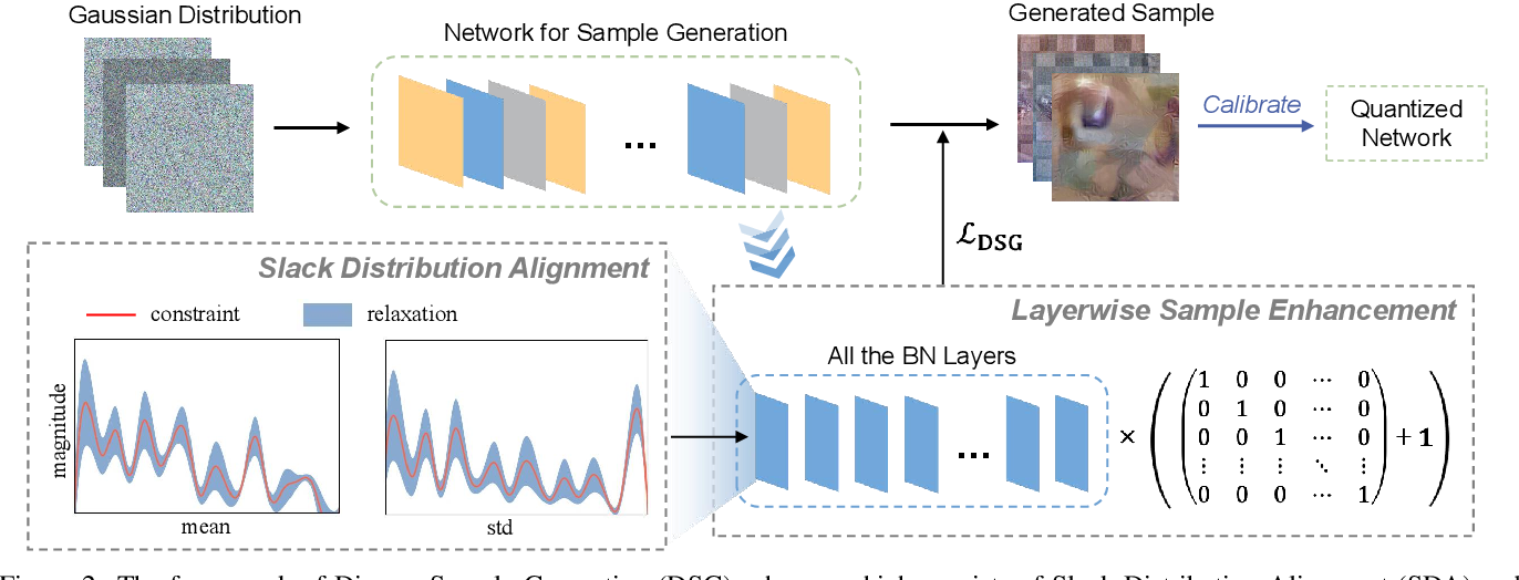 Figure 3 for Diversifying Sample Generation for Accurate Data-Free Quantization