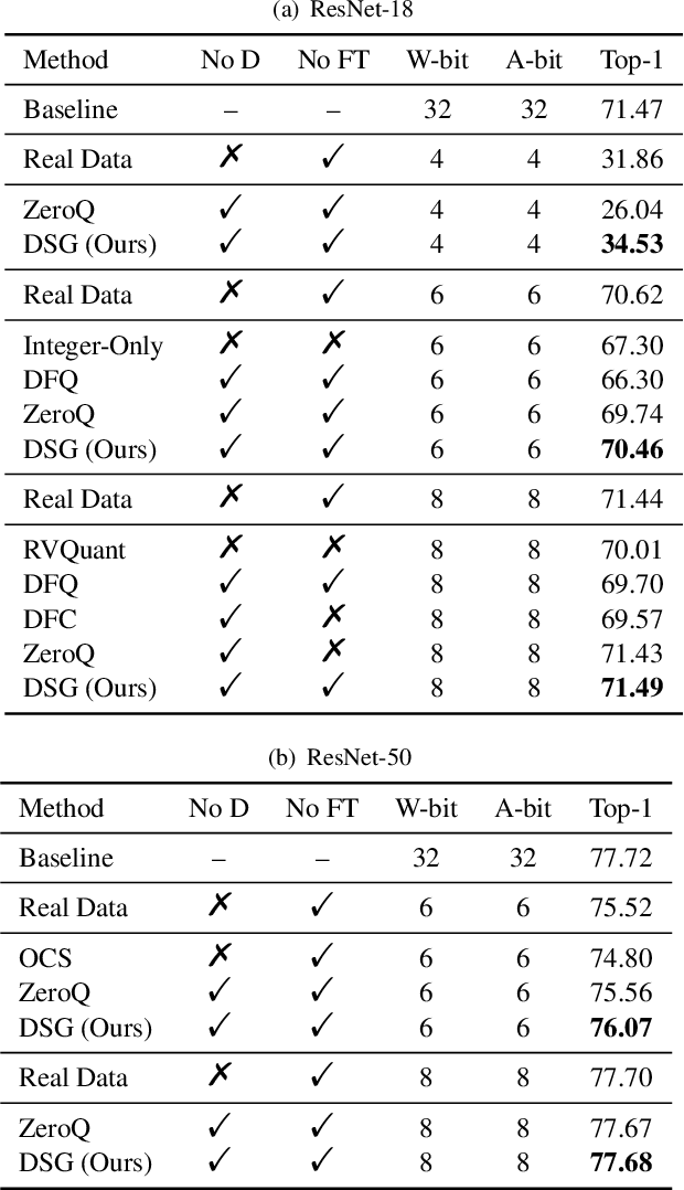 Figure 4 for Diversifying Sample Generation for Accurate Data-Free Quantization