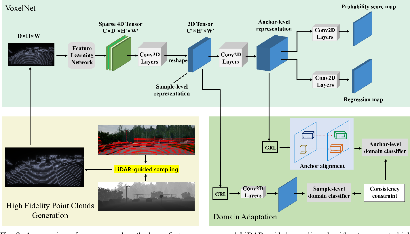 Figure 2 for Manual-Label Free 3D Detection via An Open-Source Simulator