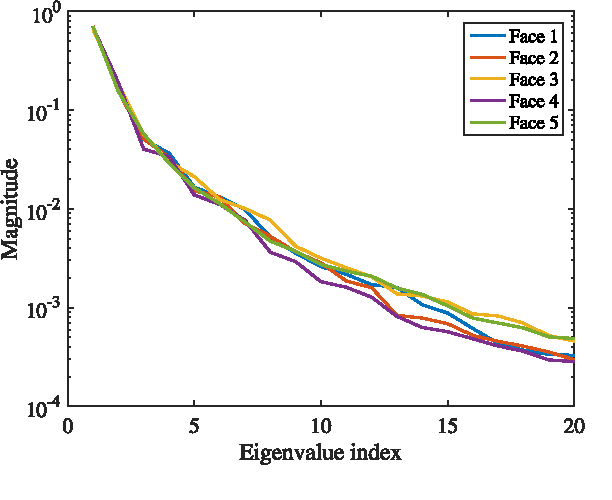 Figure 4 for Bounds on the Number of Measurements for Reliable Compressive Classification