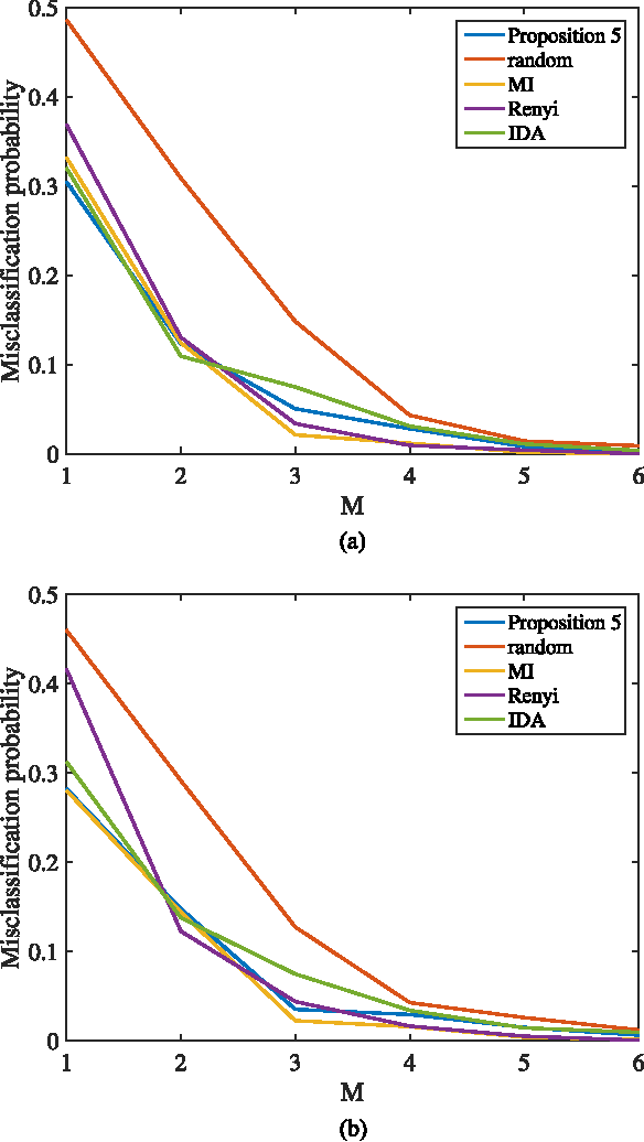 Figure 3 for Bounds on the Number of Measurements for Reliable Compressive Classification