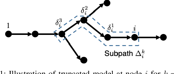 Figure 1 for Exploiting Fast Decaying and Locality in Multi-Agent MDP with Tree Dependence Structure