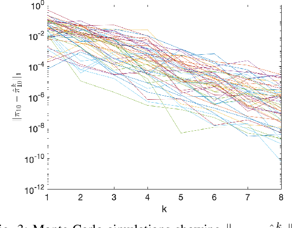 Figure 3 for Exploiting Fast Decaying and Locality in Multi-Agent MDP with Tree Dependence Structure