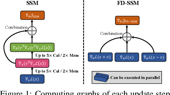 Figure 1 for Efficient Learning of Generative Models via Finite-Difference Score Matching
