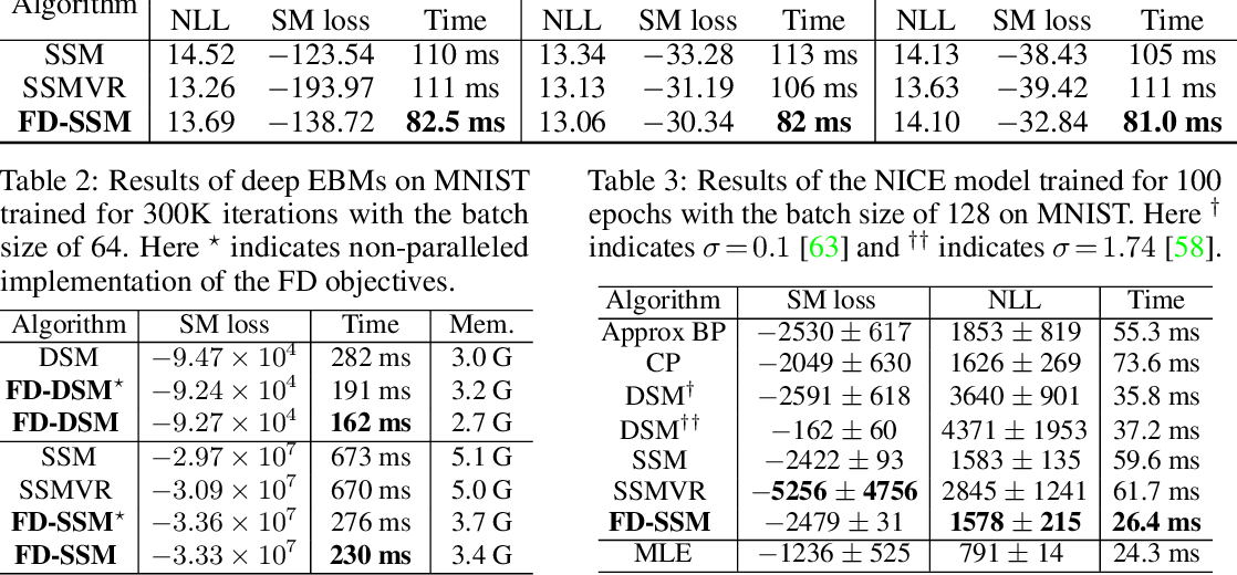 Figure 3 for Efficient Learning of Generative Models via Finite-Difference Score Matching