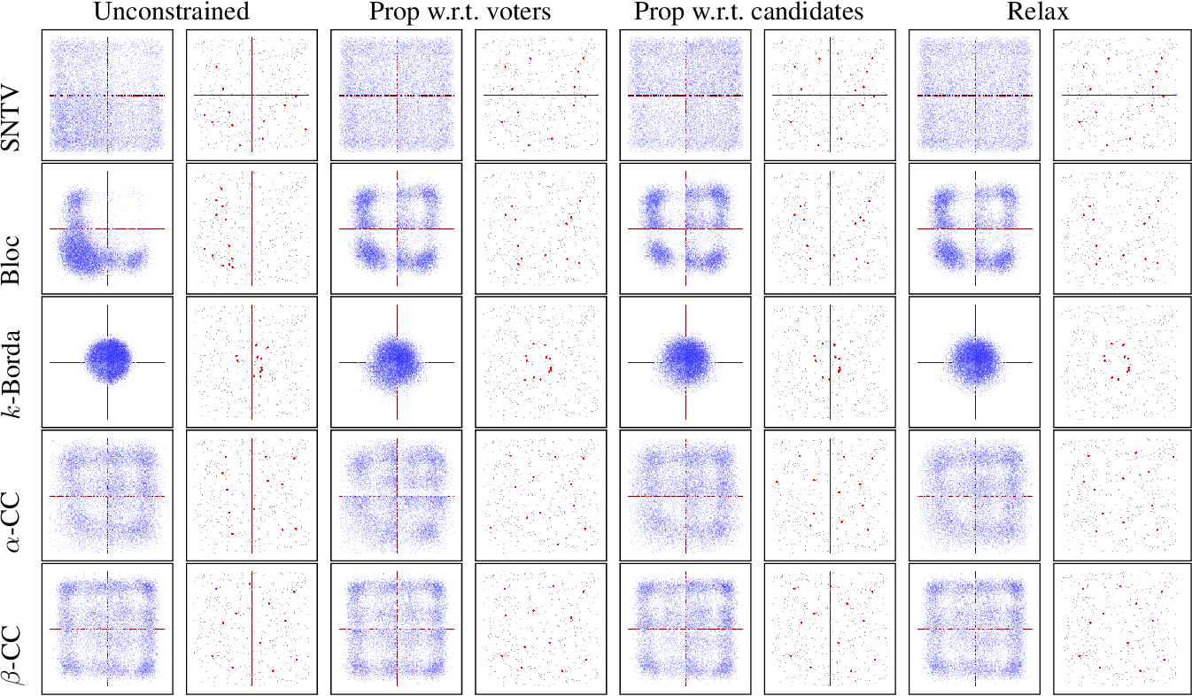 Figure 3 for Multiwinner Voting with Fairness Constraints