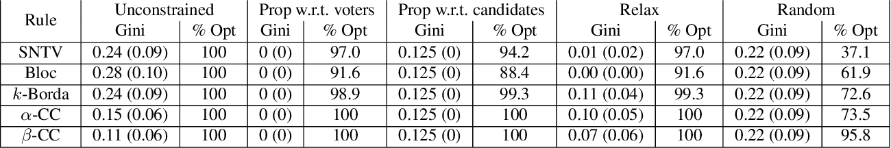 Figure 4 for Multiwinner Voting with Fairness Constraints