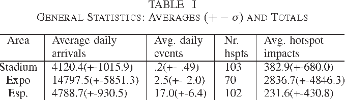 TABLE I GENERAL STATISTICS: AVERAGES (+− σ) AND TOTALS