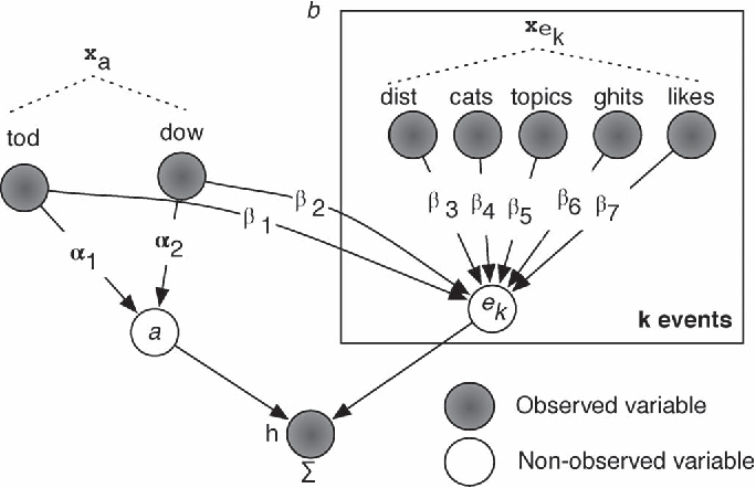 Fig. 2. Plate notation for our model. Legend: tod = time of day; dow = day of week; dist = distance of bus/train stop to venue; cats = categories; topics = lda topics; ghits = Google hits; likes = Facebook likes; a = nonexplainable part; ek = explaining components. wi and αj =are model parameters.