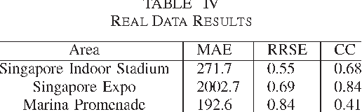 TABLE IV REAL DATA RESULTS