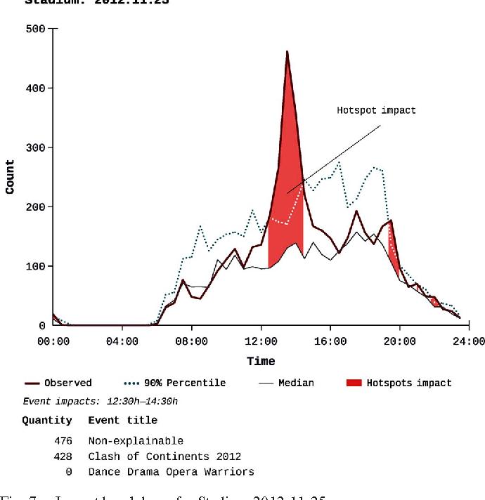 Fig. 7. Impact breakdown for Stadium 2012-11-25.