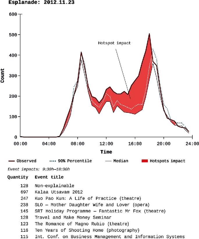 Fig. 8. Impact breakdown for Esplanade 2012-11-23.