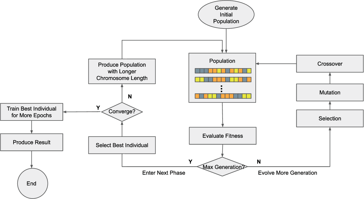 Figure 1 for Efficient Hyperparameter Optimization in Deep Learning Using a Variable Length Genetic Algorithm