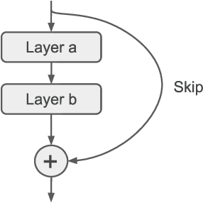 Figure 4 for Efficient Hyperparameter Optimization in Deep Learning Using a Variable Length Genetic Algorithm