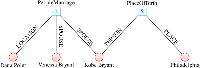 Figure 3 for On the representation and embedding of knowledge bases beyond binary relations
