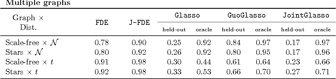 Figure 3 for Learning Nonparametric Forest Graphical Models with Prior Information
