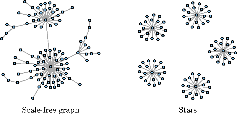 Figure 2 for Learning Nonparametric Forest Graphical Models with Prior Information