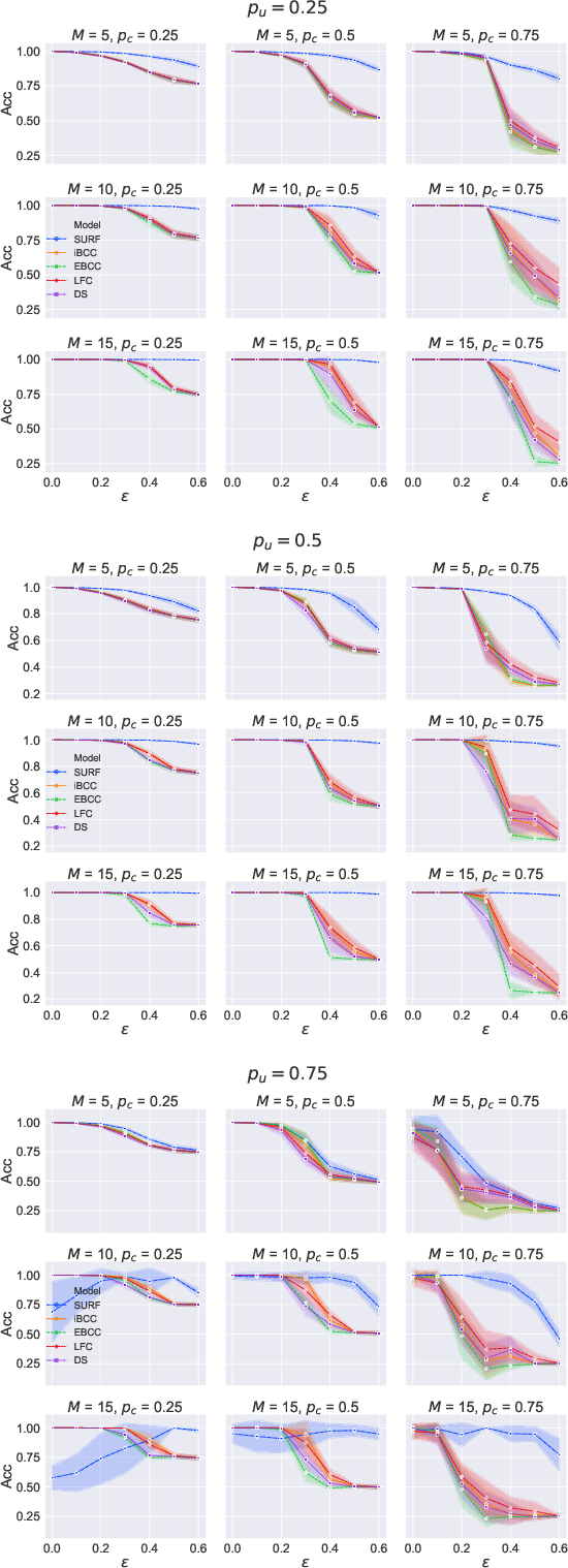 Figure 1 for SURF: Improving classifiers in production by learning from busy and noisy end users
