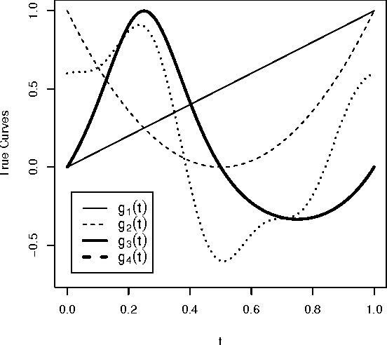 PDF] Variable Selection in Bayesian Smoothing Spline ANOVA