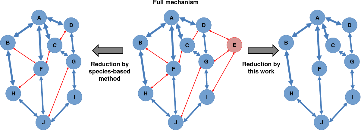 Figure 1 for Model Reduction in Chemical Reaction Networks: A Data-Driven Sparse-Learning Approach